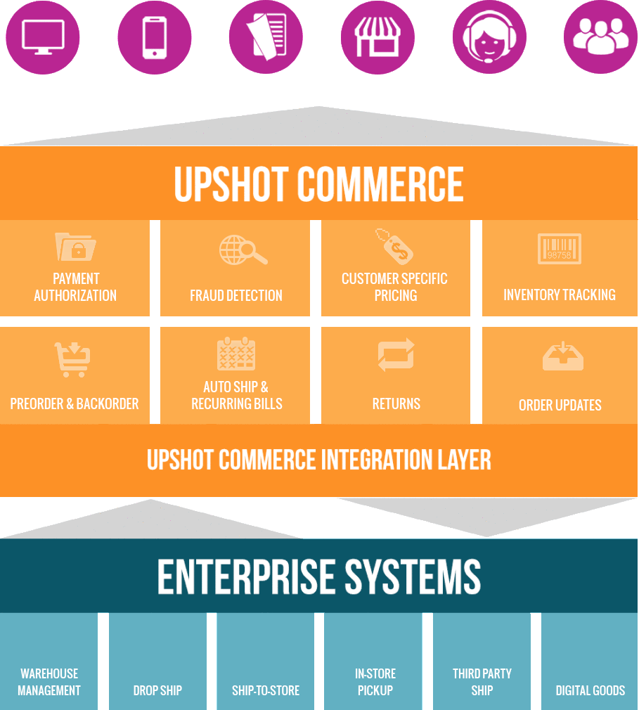 Trade order management system architecture